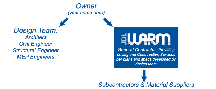 Design Bid Build Jdl Warm Construction Llc
